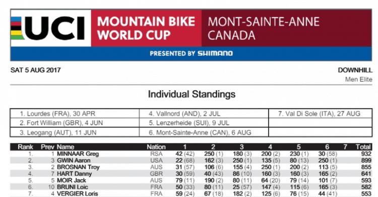 Danny Hart – UCI Downhill WC – Kanada: Mont Sainte-Anne